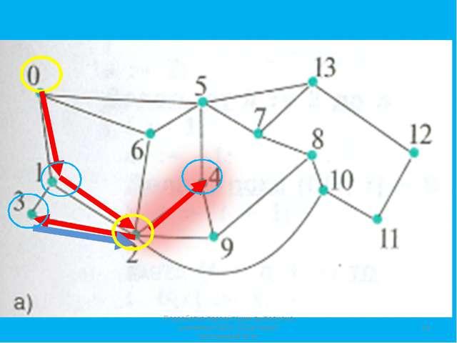 * Разработка презентации выполнена учителем ГБОУ СОШ №167 Костеновой М.Н. Раз...