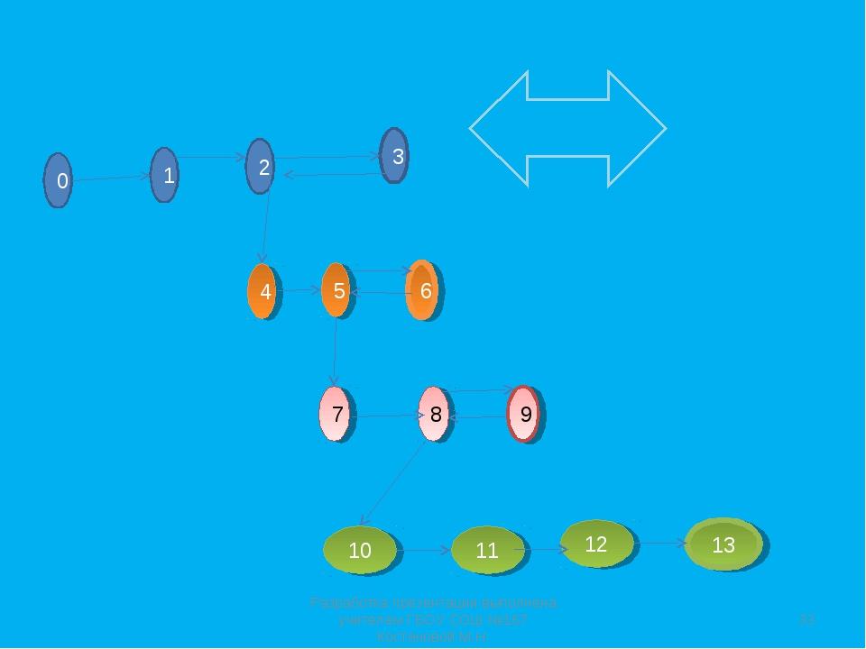 0 1 2 3 4 5 6 7 8 9 10 11 12 13 * Разработка презентации выполнена учителем Г...