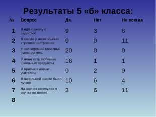 Результаты 5 «б» класса: №ВопросДаНетНе всегда 1Я иду в школу с радостью