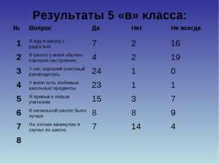Результаты 5 «в» класса: №ВопросДаНетНе всегда 1Я иду в школу с радостью