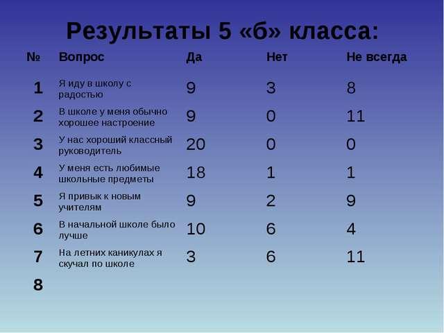 Результаты 5 «б» класса: №ВопросДаНетНе всегда 1Я иду в школу с радостью...