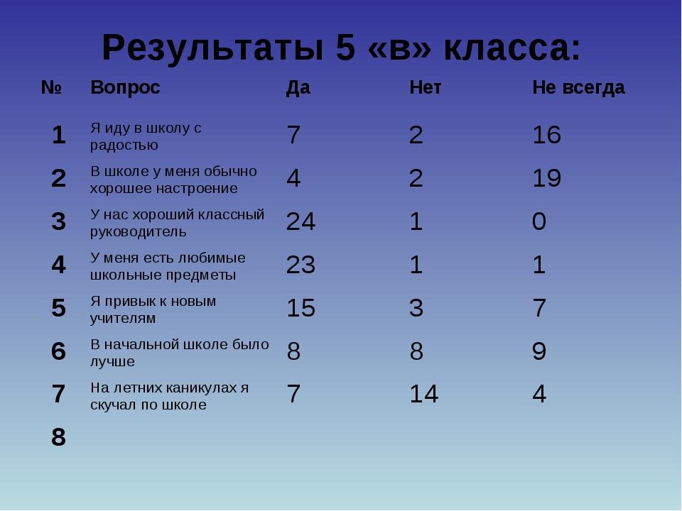Результаты 5 «в» класса: №ВопросДаНетНе всегда 1Я иду в школу с радостью...