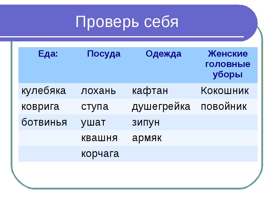 Проверь себя Еда:ПосудаОдеждаЖенские головные уборы кулебякалоханькафтан...