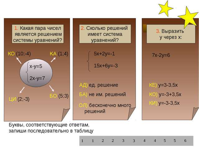 5x+2y=-1 15x+6y=-3 7х-2у=6 x-y=5 2x-y=7 КO (10;-4) KА (1;4) БО (5;3) ЦИ (2;-3...