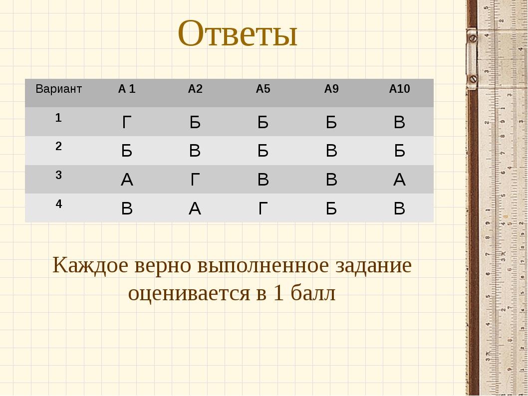 Ответы Каждое верно выполненное задание оценивается в 1 балл ВариантА 1А2А...