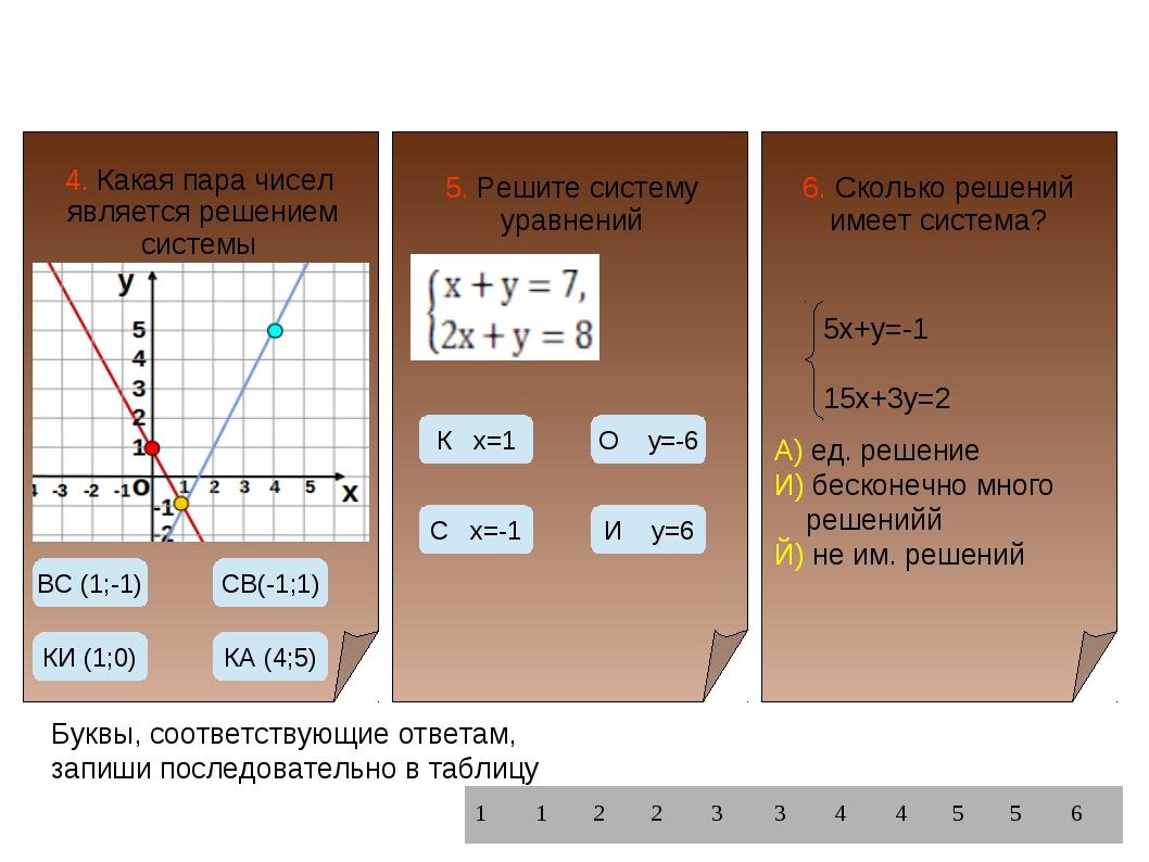 4. Какая пара чисел является решением системы уравнений? 5. Решите систему ур...