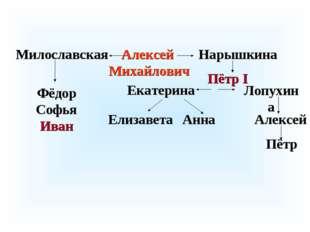 Алексей Михайлович Милославская Нарышкина Фёдор Софья Иван Пётр I Лопухина Ек