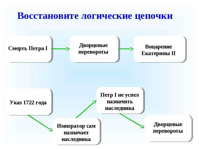 Восстановите логические цепочки Смерть Петра I Дворцовые перевороты Воцарение...