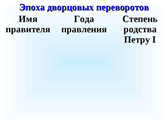 Эпоха дворцовых переворотов Имя правителяГода правленияСтепень родства Петр...