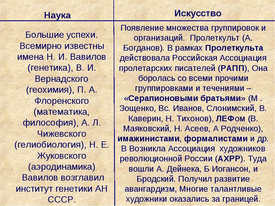 Наука Искусство Большие успехи. Всемирно известны имена Н. И. Вавилов (генети...