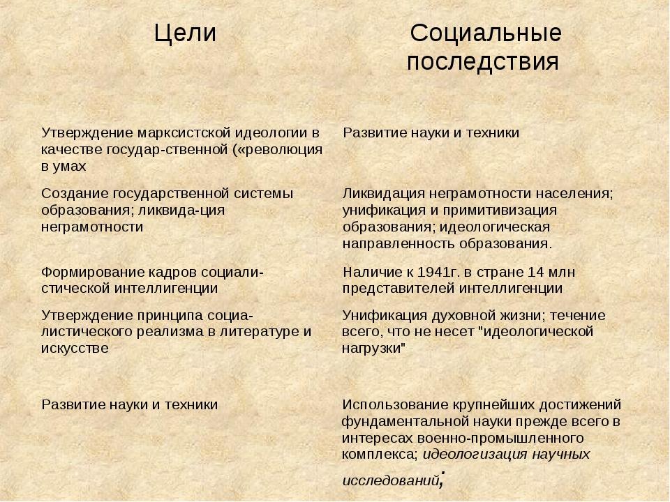 Утверждение принципа социалистического реализма в литературе и искусстве Ун...