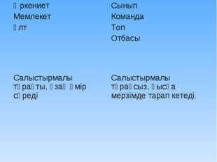 Әлеуметтік топтар МакротоптарМикротоптар Өркениет Мемлекет ҰлтСынып Команда