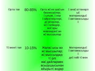 Жоғары тап3-5%Ірі өнеркәсіп иелері, жоғары лауазымды шенеуліктер Толық мат