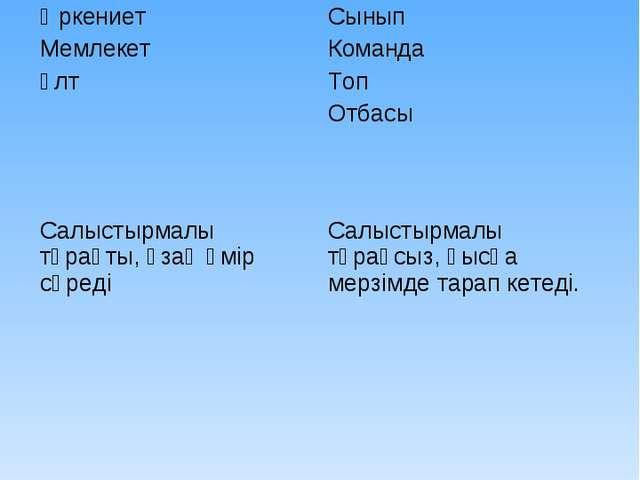 Әлеуметтік топтар МакротоптарМикротоптар Өркениет Мемлекет ҰлтСынып Команда...