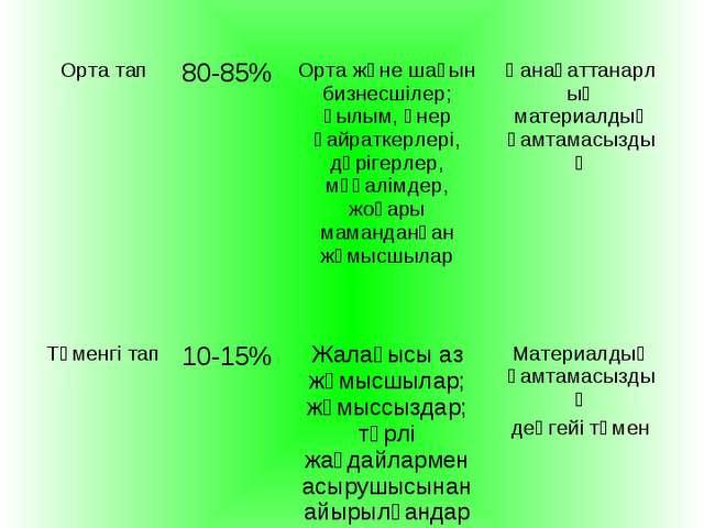Жоғары тап3-5%Ірі өнеркәсіп иелері, жоғары лауазымды шенеуліктер Толық мат...