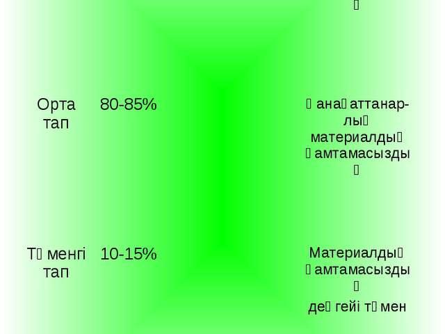 Жоғары тап3-5%Толық материалдық қамтамасыздық Орта тап80-85%Қанағаттана...