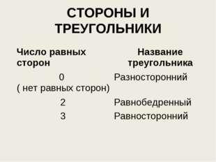 СТОРОНЫ И ТРЕУГОЛЬНИКИ Число равных сторонНазвание треугольника 0 ( нет равн