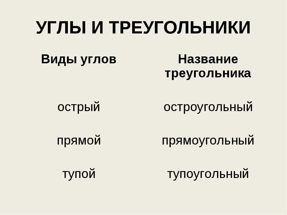 УГЛЫ И ТРЕУГОЛЬНИКИ Виды угловНазвание треугольника острый остроугольный пр...