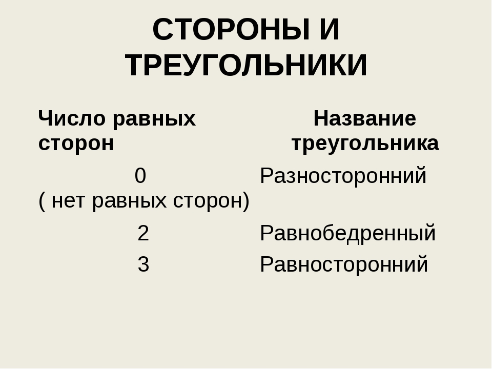 СТОРОНЫ И ТРЕУГОЛЬНИКИ Число равных сторонНазвание треугольника 0 ( нет равн...