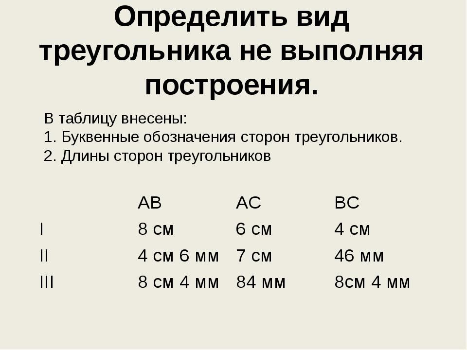 Определить вид треугольника не выполняя построения. В таблицу внесены: 1. Бук...