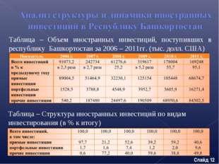 Таблица – Объем иностранных инвестиций, поступивших в республику Башкортостан