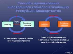 Схема осуществления вклада иностранным участником в уставный капитал российск
