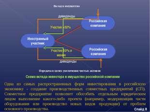 Схема вклада инвестора в имущество российской компании Иностранный участник Р