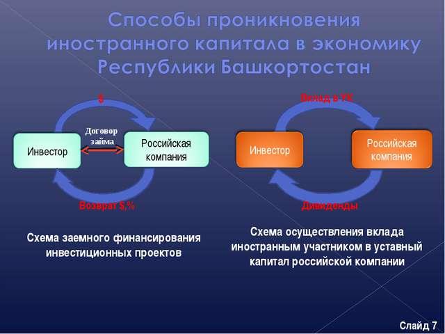 Схема осуществления вклада иностранным участником в уставный капитал российск...