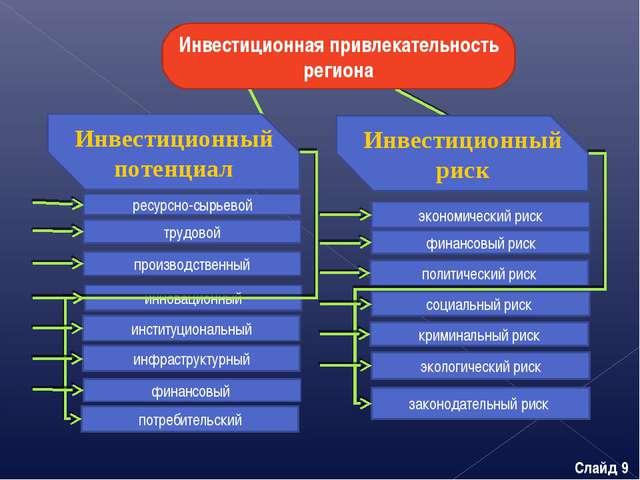 Инвестиционная привлекательность региона Инвестиционный потенциал Инвестицион...