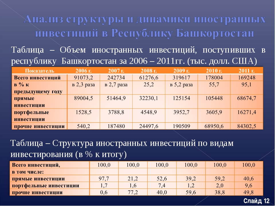 Таблица – Объем иностранных инвестиций, поступивших в республику Башкортостан...