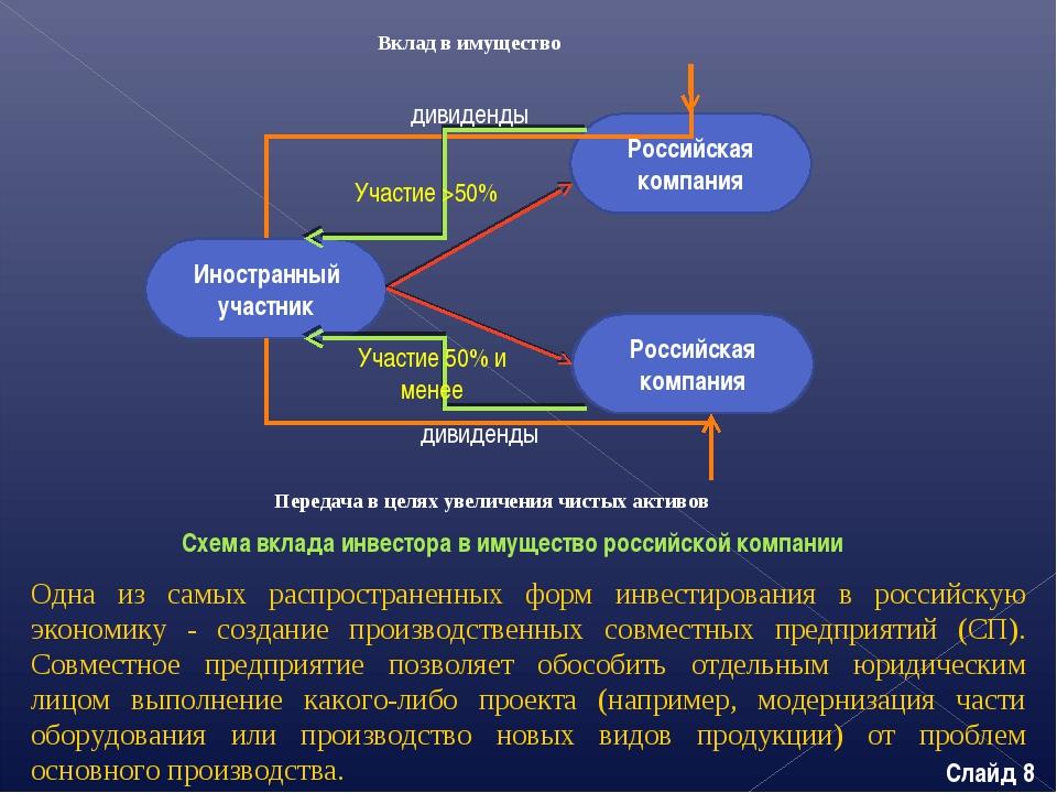 Схема вклада инвестора в имущество российской компании Иностранный участник Р...