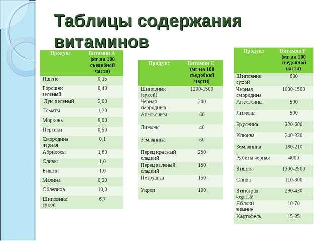 Таблицы содержания витаминов ПродуктВитамин А (мг на 100 съедобной части) Пш...