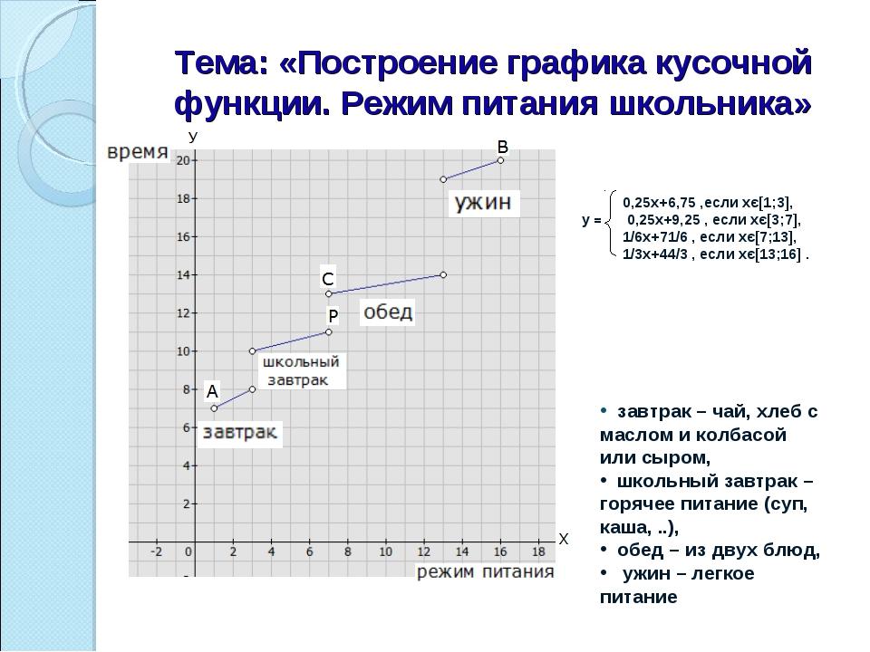 Тема: «Построение графика кусочной функции. Режим питания школьника» 0,25х+6,...