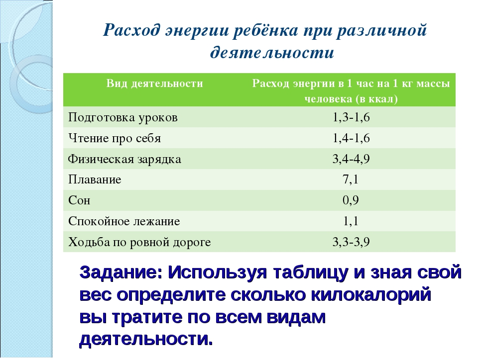 Задание: Используя таблицу и зная свой вес определите сколько килокалорий вы...