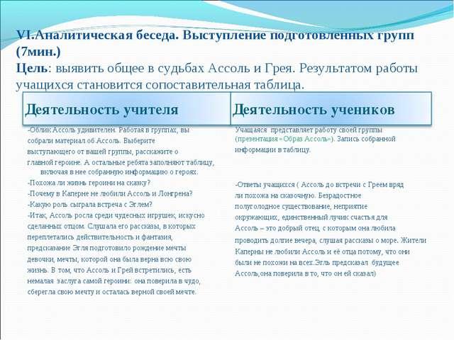 VI.Аналитическая беседа. Выступление подготовленных групп (7мин.) Цель: выяви...