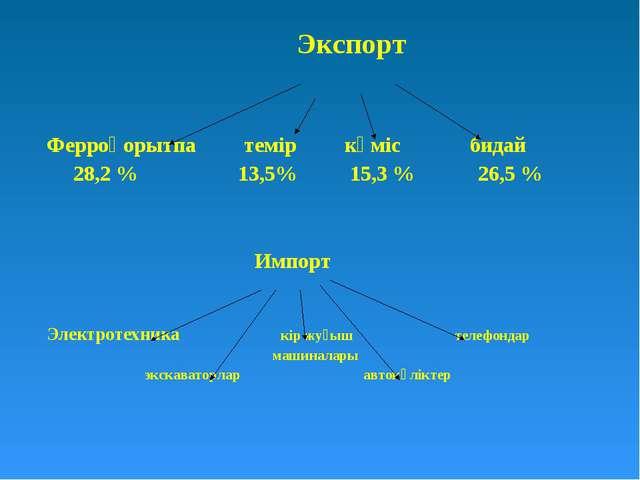 Экспорт Ферроқорытпа темір күміс бидай 28,2 % 13,5% 15,3 % 26,5 % Импорт Эле...