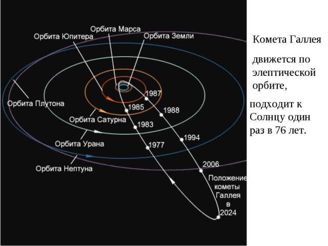 Комета Галлея движется по элептической орбите, подходит к Солнцу один раз в 7...