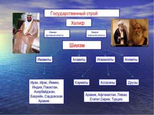 Шиизм Имамиты Исмаилиты Карматы Ассасины Друзы Иран, Ирак, Йемен, Индия, Пак
