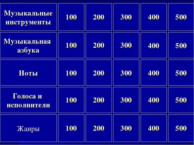 Ноты Голоса и исполнители Жанры Музыкальная азбука Музыкальные инструменты 10...