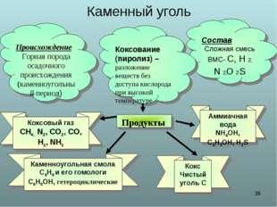 * Каменный уголь Происхождение Горная порода осадочного происхождения (каменн