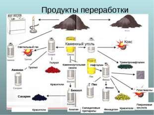 Продукты переработки каменного угля Светильный газ Каменный уголь Кокс Нафта