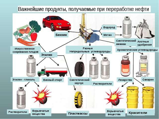 Растворители Взрывчатые вещества Пластмассы Взрывчатые вещества Красители Ра...