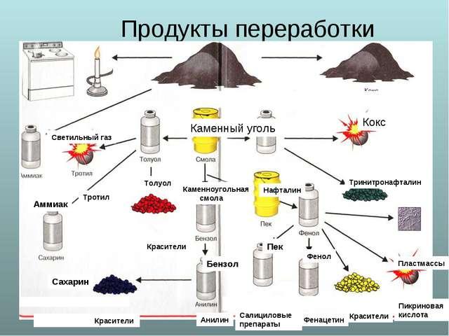 Продукты переработки каменного угля Светильный газ Каменный уголь Кокс Нафта...