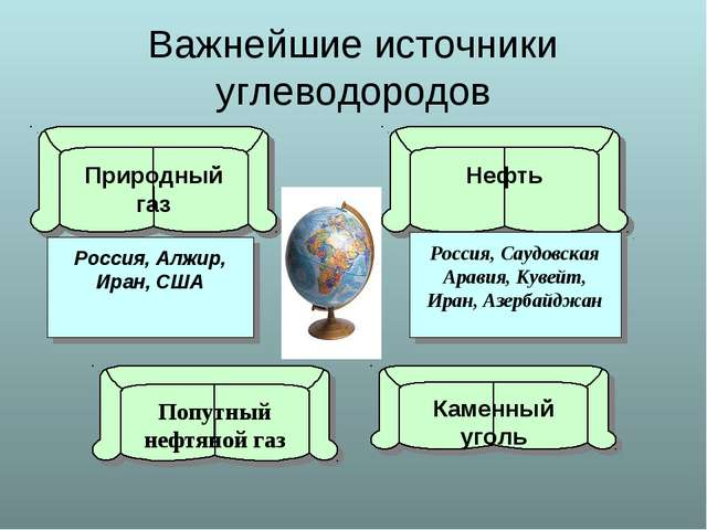 Важнейшие источники углеводородов Природный газ Попутный нефтяной газ Нефть К...