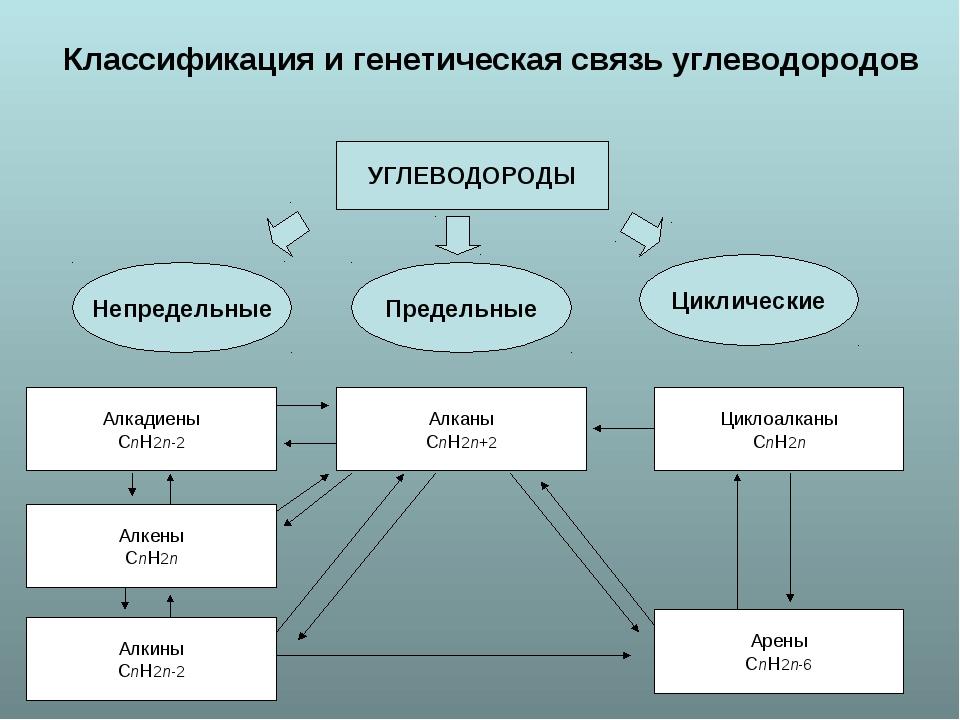 Классификация и генетическая связь углеводородов УГЛЕВОДОРОДЫ Непредельные П...