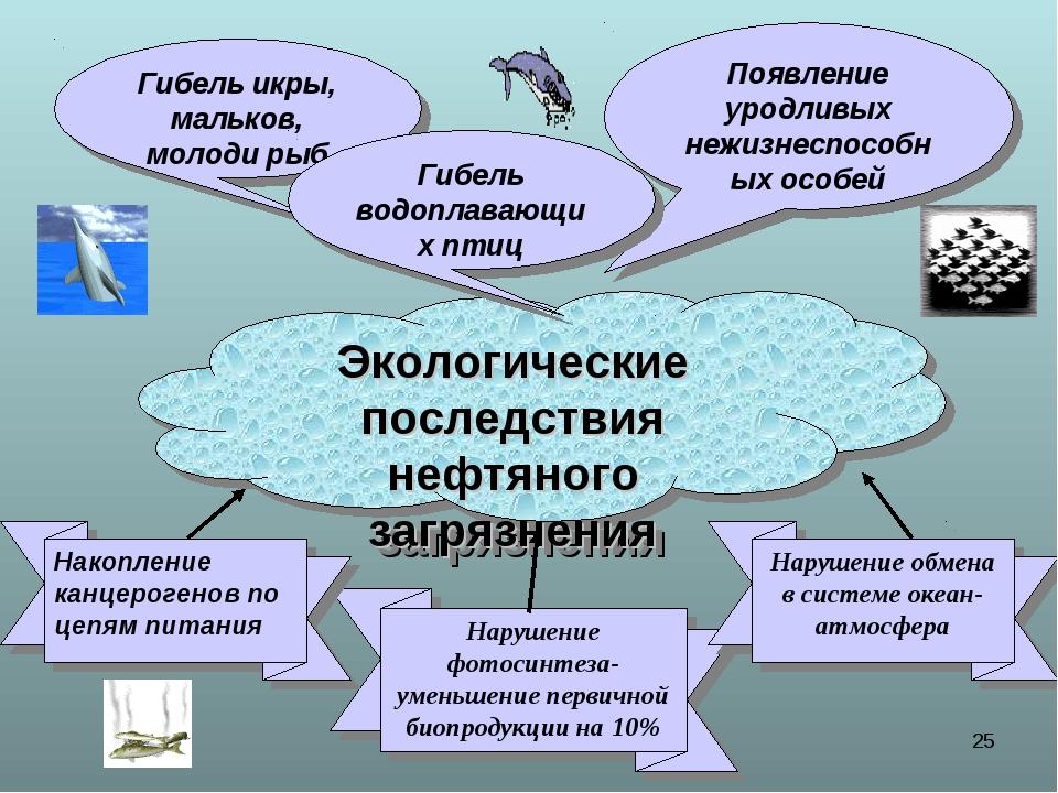 * Гибель икры, мальков, молоди рыб Экологические последствия нефтяного загряз...