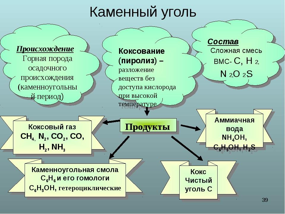 * Каменный уголь Происхождение Горная порода осадочного происхождения (каменн...
