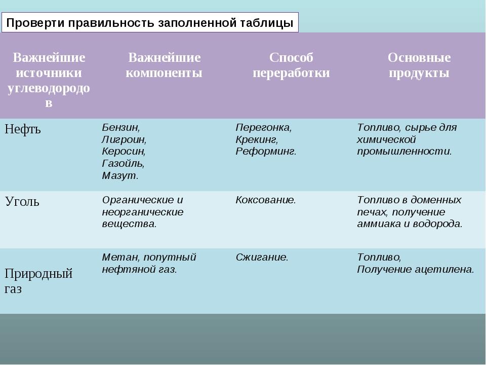Проверти правильность заполненной таблицы Важнейшие источники углеводородов...