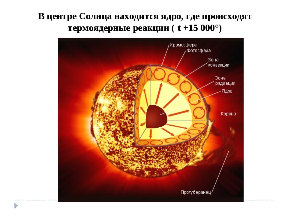В центре Солнца находится ядро, где происходят термоядерные реакции ( t +15 0...