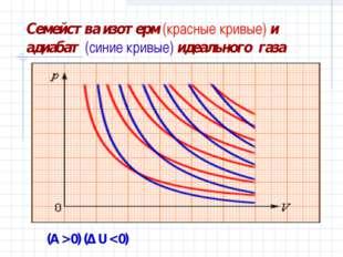 Семейства изотерм (красные кривые) и адиабат (синие кривые) идеального газа (